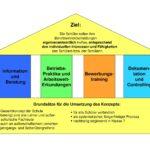 Grundsätze des Konzepts
